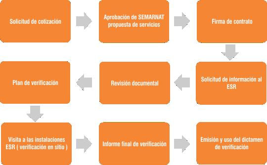 Proceso de verificación Ecourbania